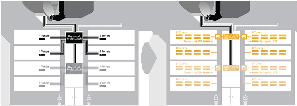 Porównanie instalacji multiswitchowej standard oraz Unicable II