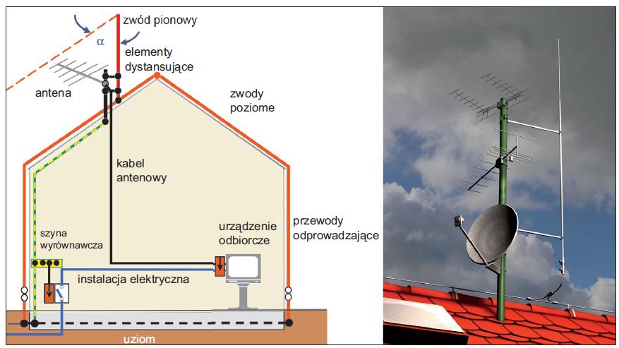 Rys. 1.0 Sposób odgromienia instalacji antenowej
