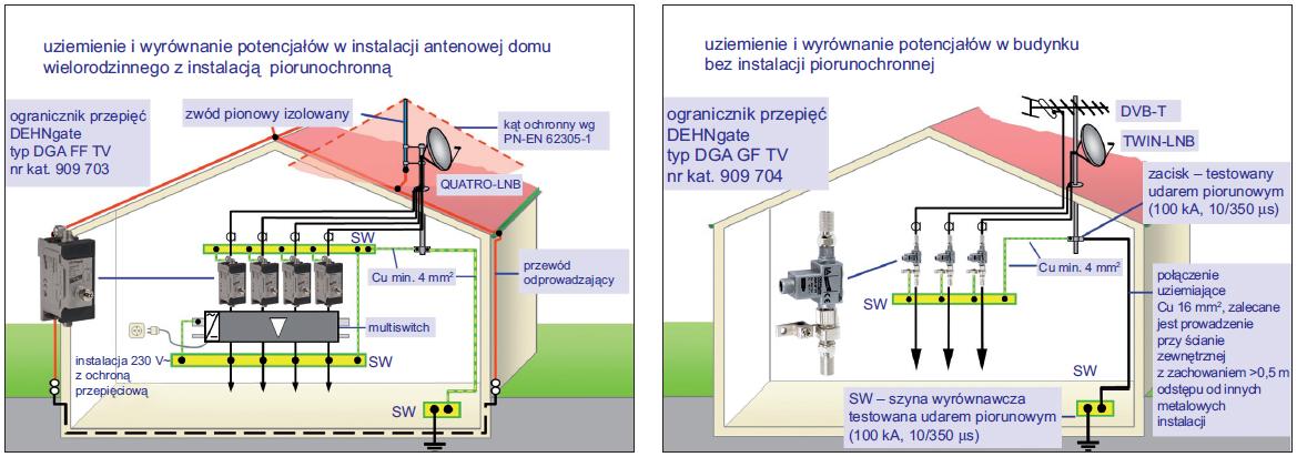 Sposób zabezpieczenia odgromowego i przeciwprzepieciowego instalacji antenowej