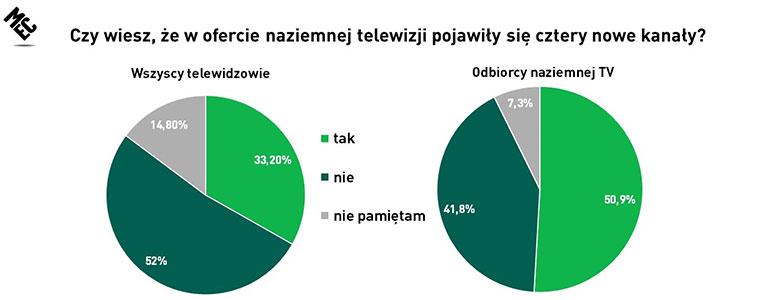 Tylko 1/3 Polaków słyszała o nowych kanałach w MUX 8