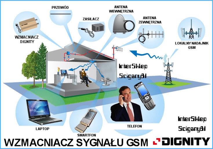 Zwiększenie zasięgu sieci GSM