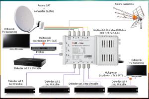 Schemat rozbudowy instalacji TV SAT o Unicable