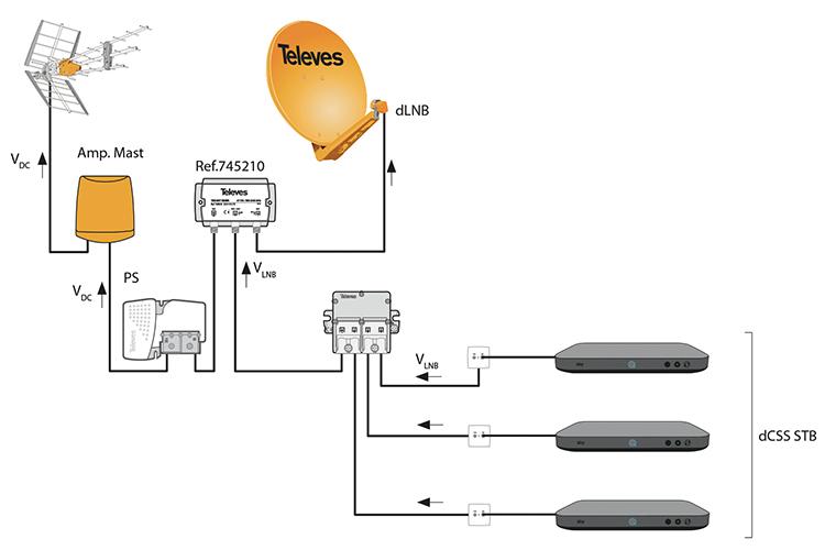 Schemat instalacji na przykładzie urządzeń firmy Televes