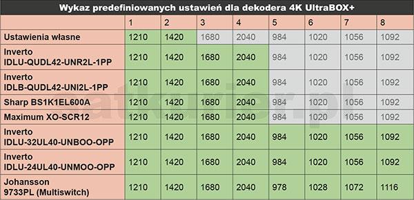 Wykaz predefiniowanych ustawień dla dekodera 4K UltraBox