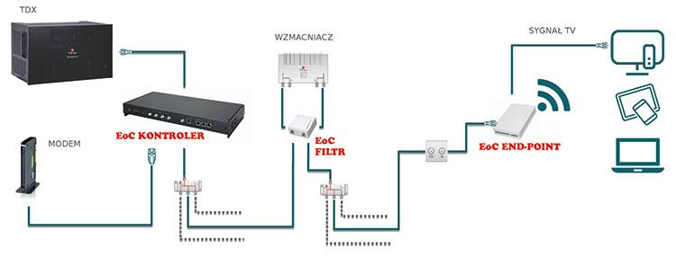 Schemat przedstawiający przykładową instalację hotelową z wykorzystaniem Triax EoC i stacji Triax TDX