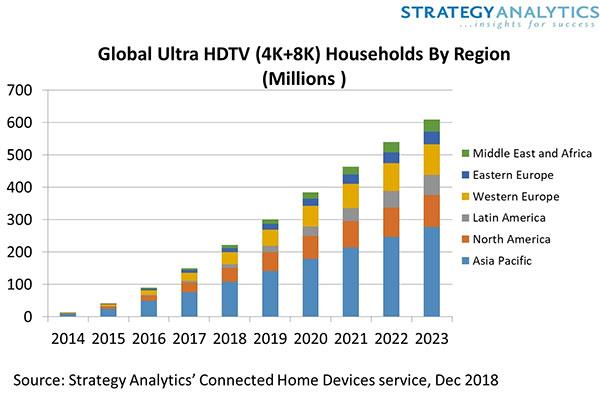 Wzrost użytkowników telewizorów UHD 4K