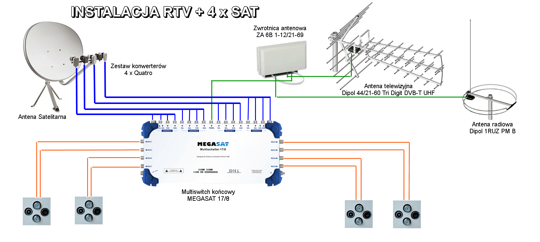 Przykład instalacji z odbiorem z czterech satelit