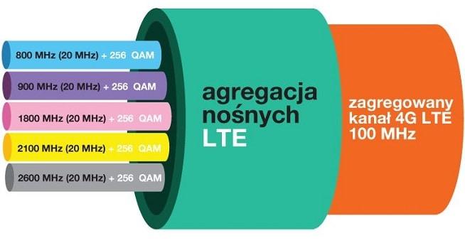 Agregacja pasm szybkość zasięg Internetu LTE